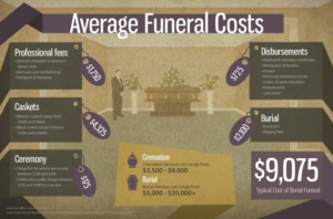 Does Life Insurance Cover Funeral Costs?